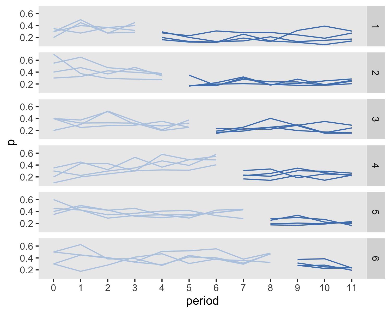 分析具有重复个体二元结果的开放队列阶梯式楔形聚集试验
