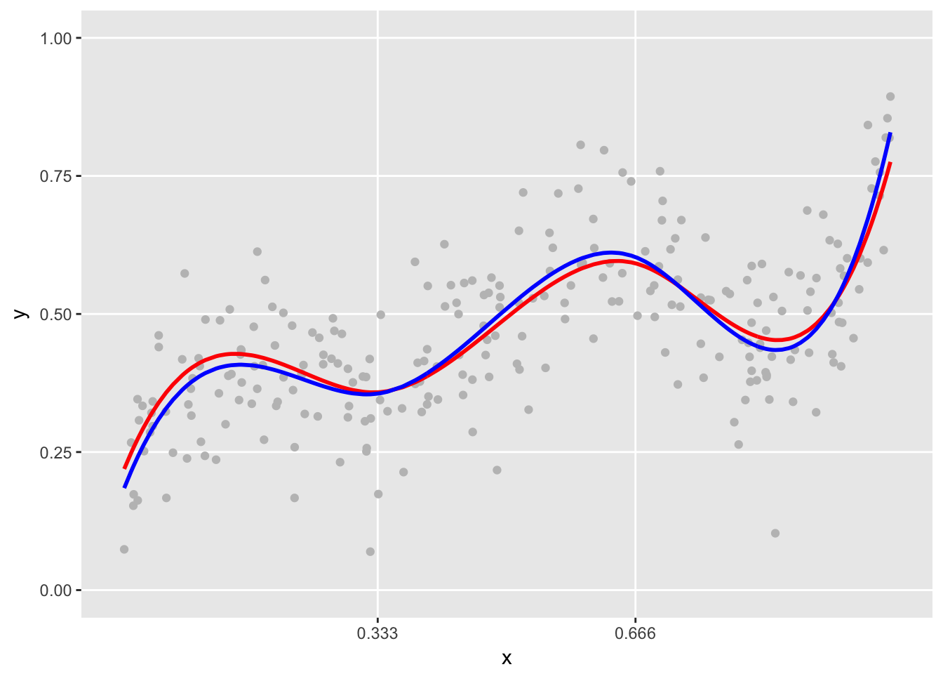 Can we use B-splines to generate non-linear data? | R-bloggers