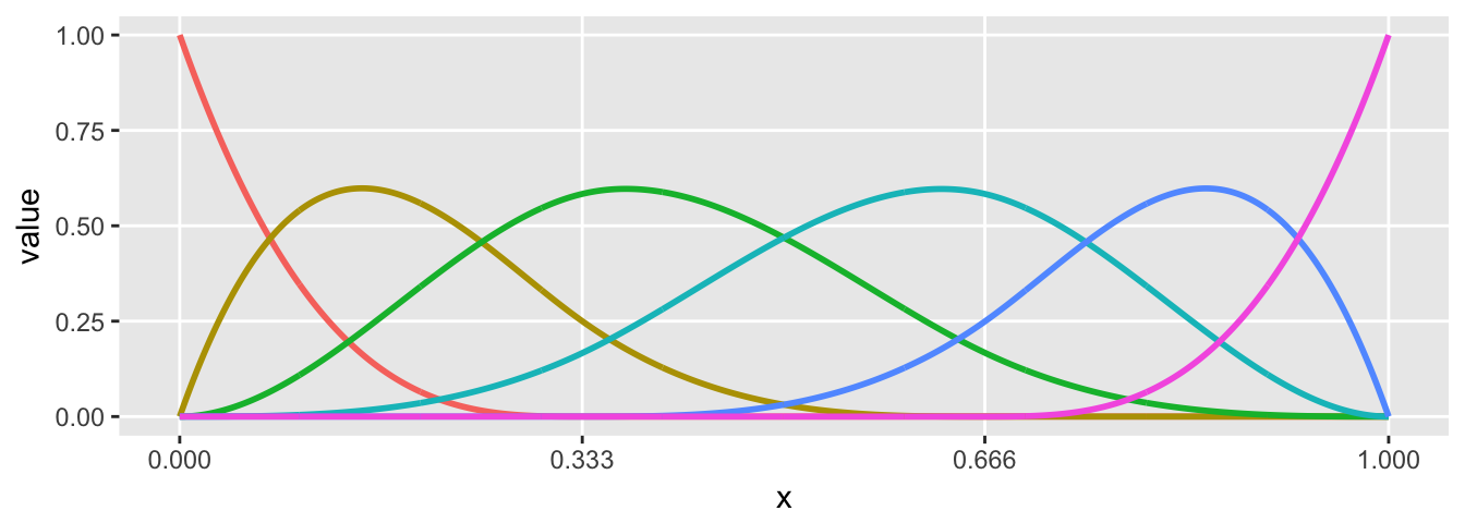 Can we use B-splines to generate non-linear data?   R-bloggers