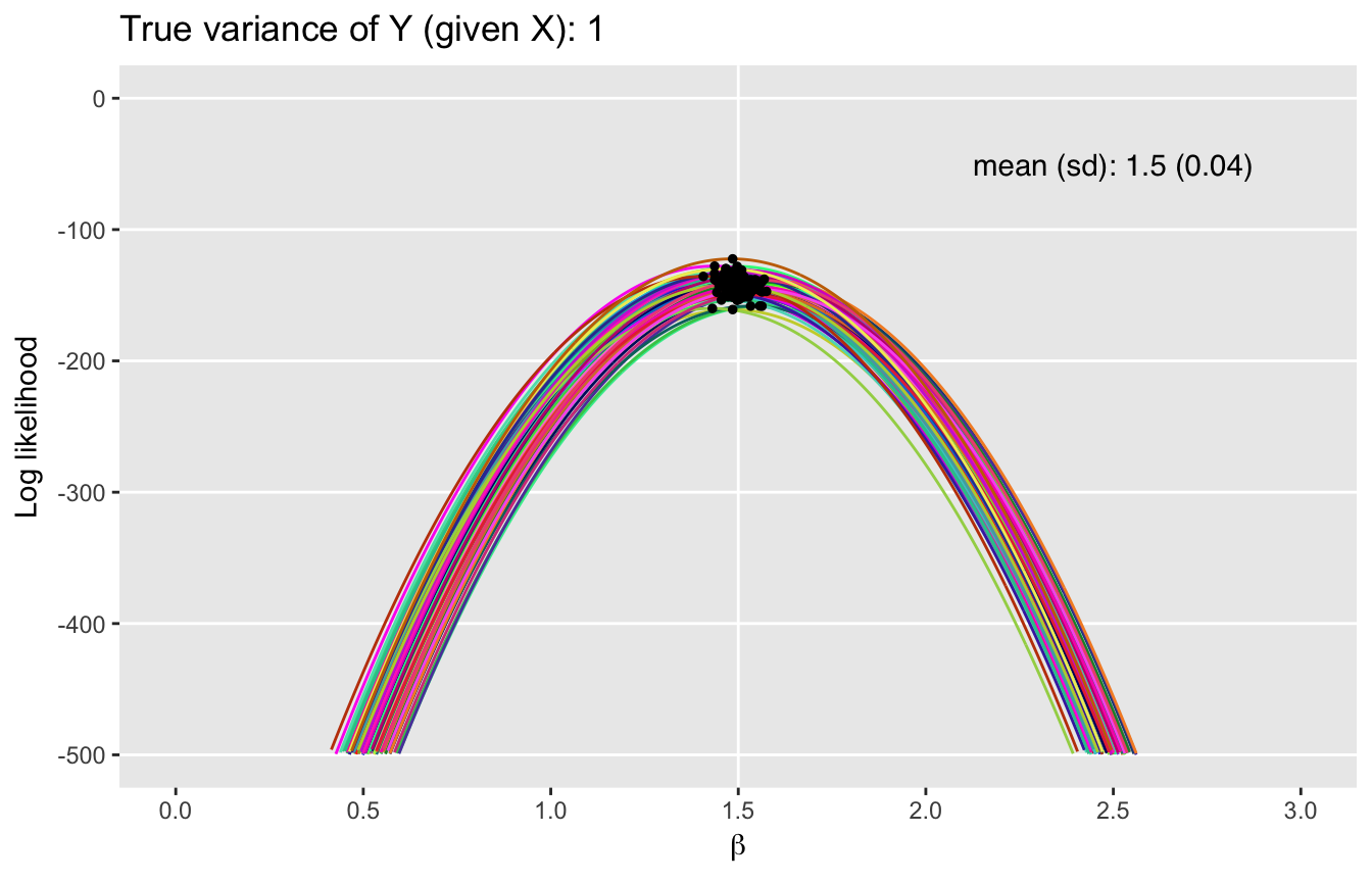 Who knew likelihood functions could be so pretty?