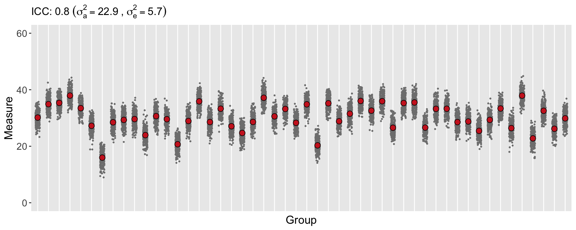 Characterizing the variance for clustered data that are Gamma