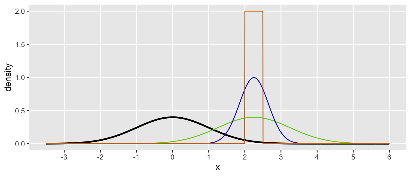 Importance sampling adds an interesting twist to Monte Carlo simulation