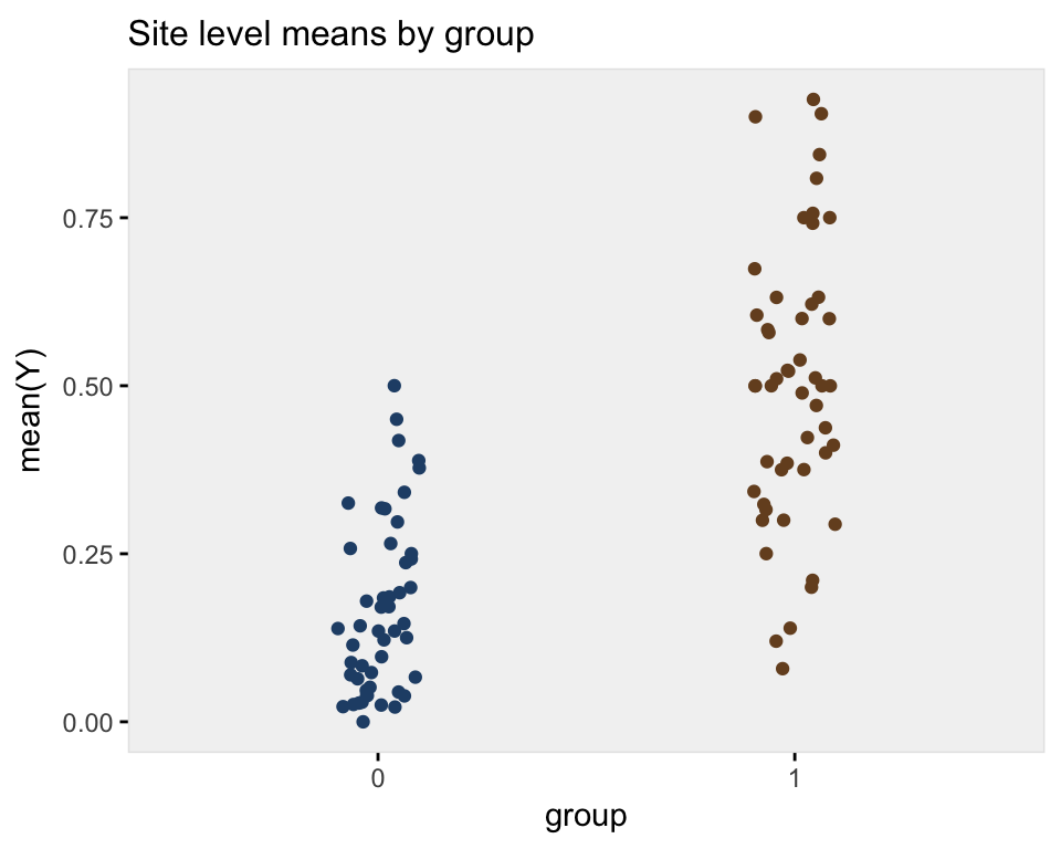 Late anniversary edition redux: conditional vs marginal models for clustered data