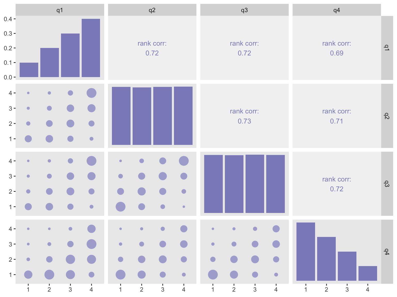 Multivariate ordinal categorical data generation