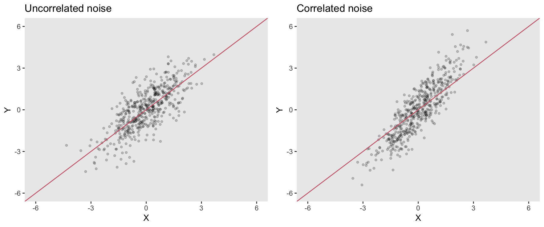 In regression, we assume noise is independent of all measured predictors. What happens if it isn't?