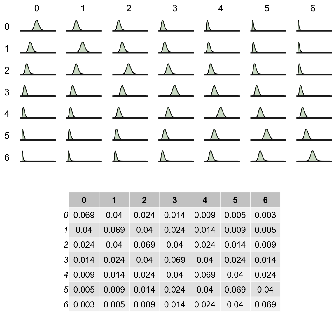 Bayes models for estimation in stepped-wedge trials with non-trivial