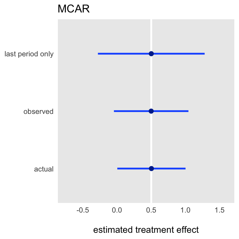 Repeated measures can improve estimation when we only care about a single endpoint